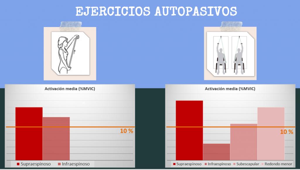 Sutura del manguito rotador...¿qué podemos hacer por ella los fisioterapeutas?